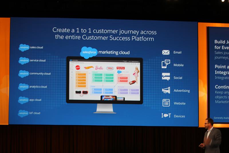 Salesforceのデジタルマーケティング概要