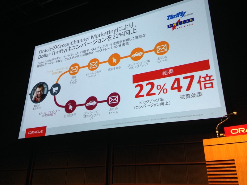 「Oracle Marketing Cloud」を利用した成功事例の紹介。OracleのCross-Channel Marketingにより、Dollar Thriftyはコンバージョンを22%向上させた事例の紹介。