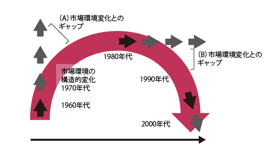 1960年代、70年代、80年代、90年代、2000年代と時代ごとに移り変わる志向と市場環境の変化からギャップが常に生まれている説明