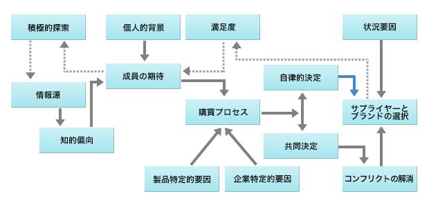 購買プロセスを理解するための「シェスの購買意思決定モデル」を示した図表。購買の決定には様々な要素が関係する。情報源による知的偏向や個人的背景による成員の期待、製品や企業の特定的要因などの購買プロセスの背景があり、購買決定についても自律的決定や共同決定がある。購買決定によるサプライヤーとブランドの選択にはコンフリクトの解消や状況要因が影響する。