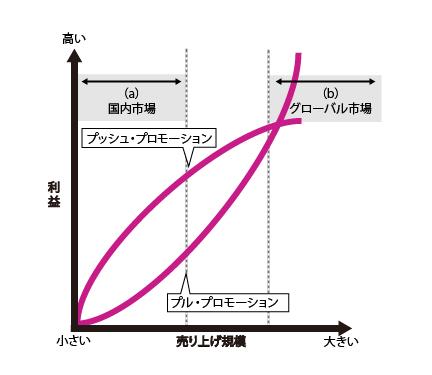 プッシュ戦略とプル戦略の性質。プッシュ戦略では国内市場において効果が見込まれるもののグローバル市場では必ずしも効果が高いとは言えない。一方プル戦略は国内市場においては効果が限定的だが、グローバル市場において効果が見込めることを示したグラフ。